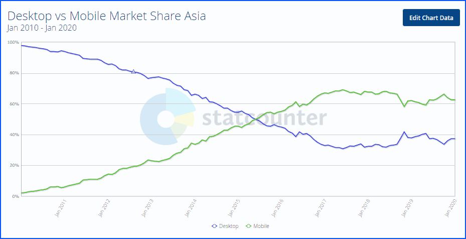 Asia desktop vs mobile connections from 2010 to 2020